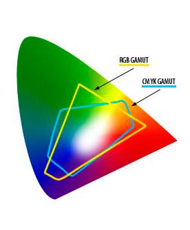 het kleurbereik van RGB en CMYK