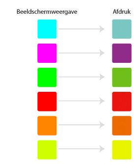 RGB drukken, in CMYK of RGB printen of laten afdrukken